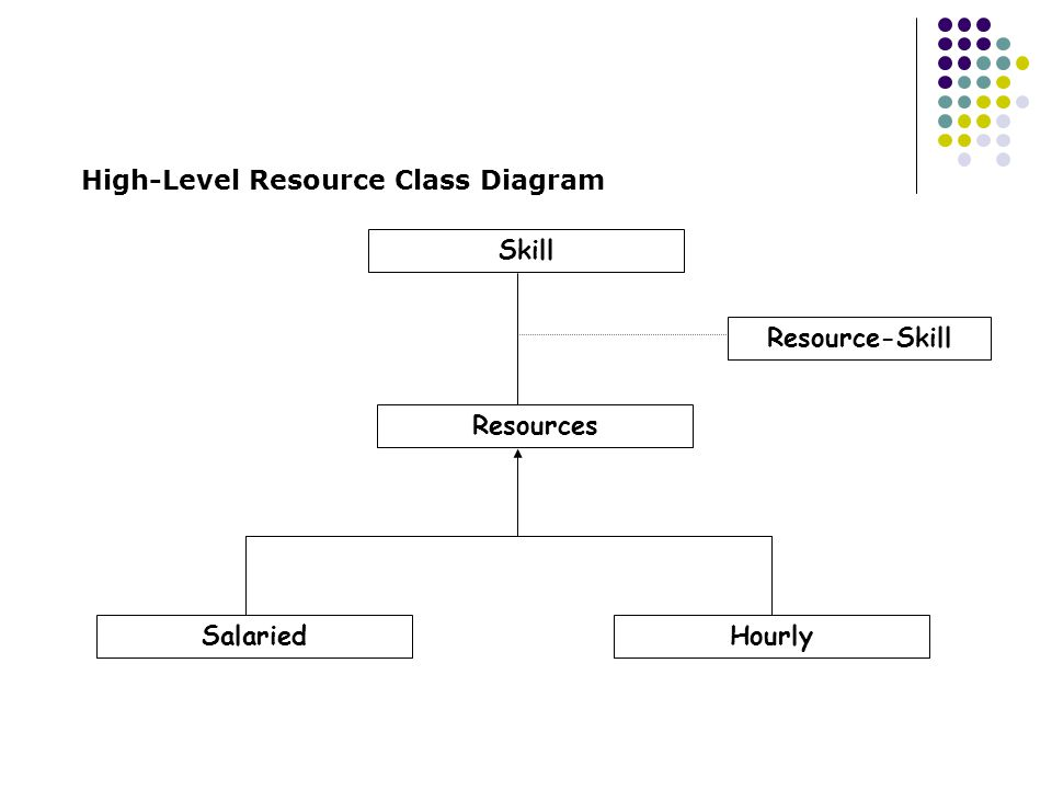 High-Level Resource Class Diagram Skill Resources SalariedHourly Resource-Skill