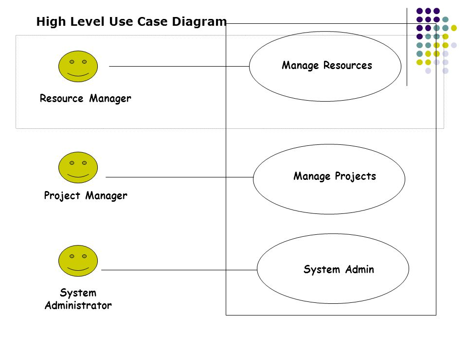High Level Use Case Diagram Manage Resources Manage Projects System Admin Resource Manager Project Manager System Administrator