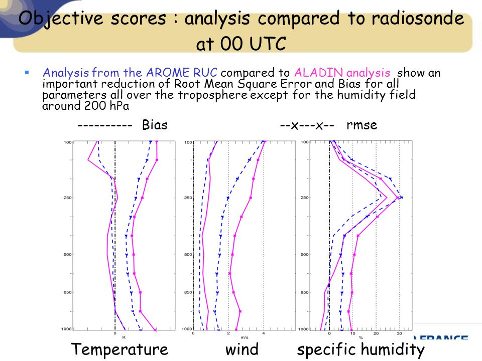 Objective scores : analysis compared to radiosonde at 00 UTC Temperature wind specific humidity ---------- Bias --x---x-- rmse  Analysis from the AROME RUC compared to ALADIN analysis show an important reduction of Root Mean Square Error and Bias for all parameters all over the troposphere except for the humidity field around 200 hPa