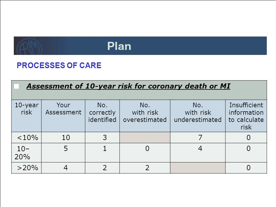 Assessment of 10-year risk for coronary death or MI 10-year risk Your Assessment No.