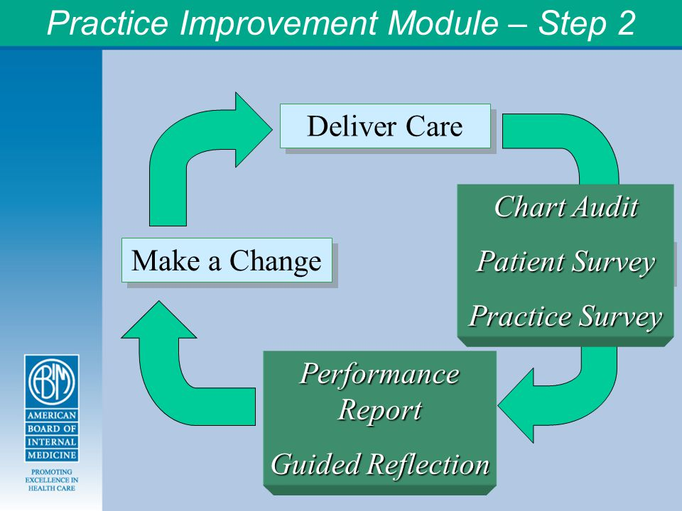 Practice Improvement Module – Step 2 Deliver Care Measure Care Reflect on Feedback Make a Change Chart Audit Patient Survey Practice Survey Performance Report Guided Reflection