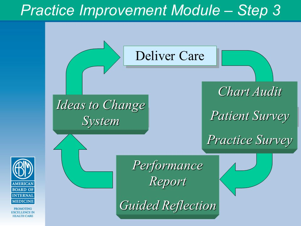 Practice Improvement Module – Step 3 Deliver Care Measure Care Reflect on Feedback Make a Change Chart Audit Patient Survey Practice Survey Ideas to Change System Performance Report Guided Reflection