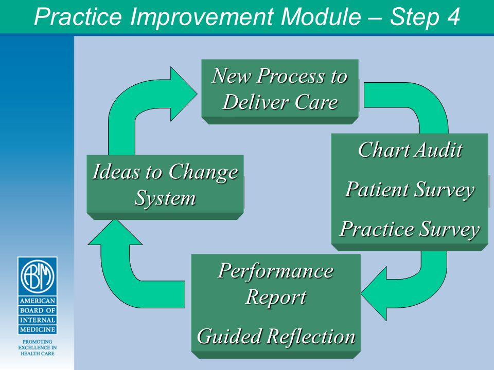 Practice Improvement Module – Step 4 Deliver Care Measure Care Reflect on Feedback Make a Change Chart Audit Patient Survey Practice Survey Ideas to Change System New Process to Deliver Care Performance Report Guided Reflection