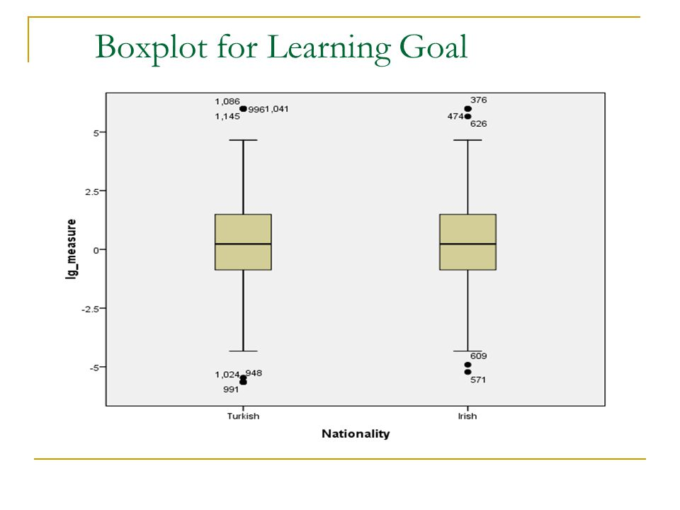 Boxplot for Learning Goal