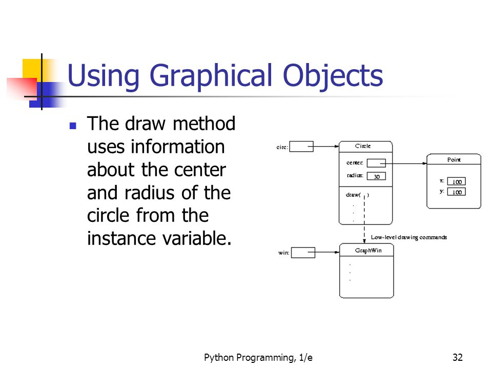 Python Programming, 1/e32 Using Graphical Objects The draw method uses information about the center and radius of the circle from the instance variabl