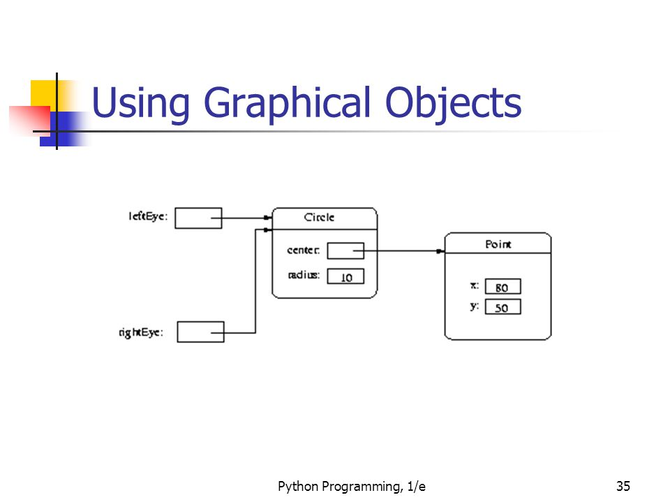 Python Programming, 1/e35 Using Graphical Objects