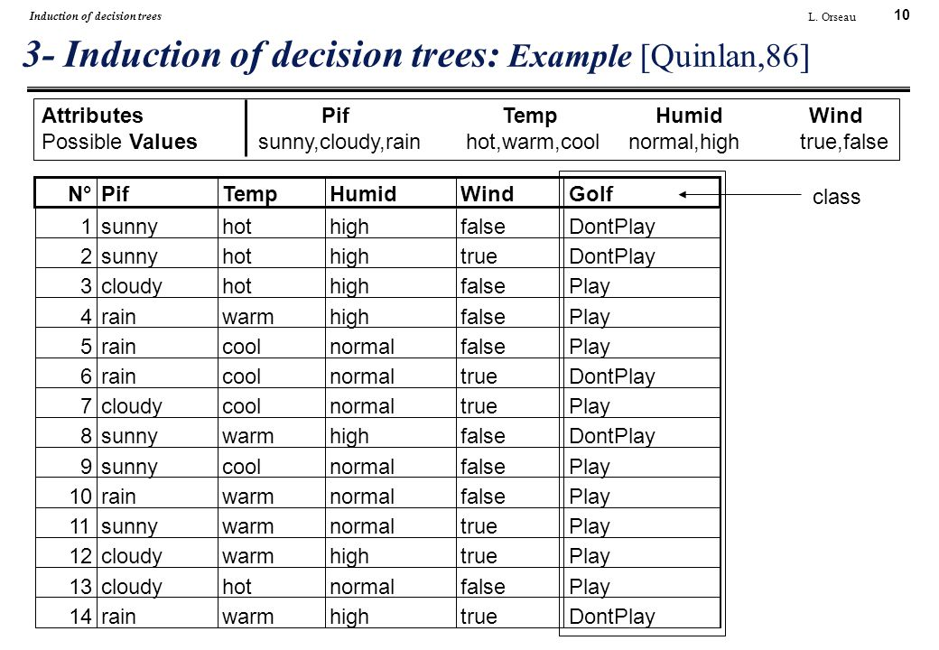 10 L. Orseau Induction of decision trees 3- Induction of decision trees: Example [Quinlan,86] AttributesPifTempHumidWind Possible Values sunny,cloudy,