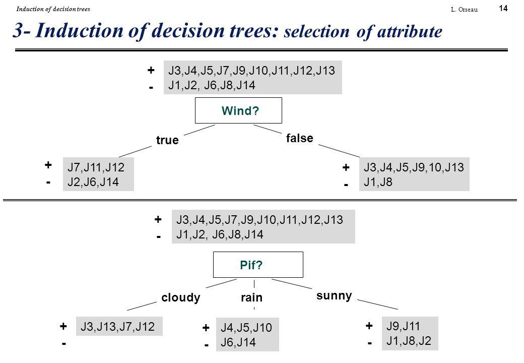 14 L. Orseau Induction of decision trees 3- Induction of decision trees: selection of attribute Wind? true false J3,J4,J5,J7,J9,J10,J11,J12,J13 J1,J2,