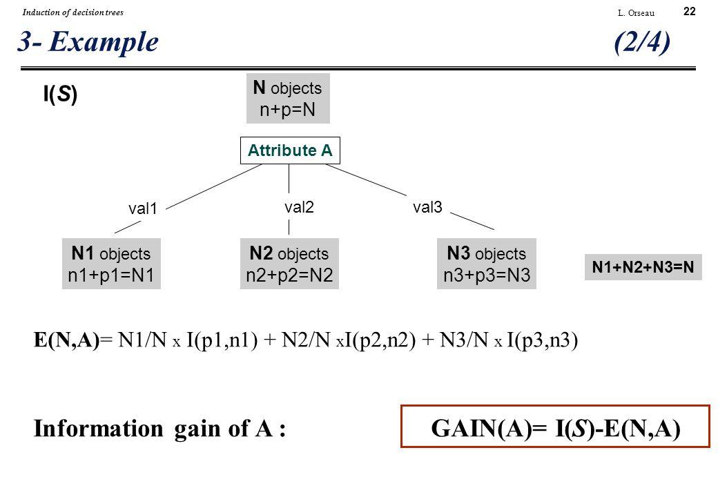 22 L. Orseau Induction of decision trees 3- Example (2/4) val1 val2val3 N1+N2+N3=N N objects n+p=N E(N,A)= N1/N x I(p1,n1) + N2/N x I(p2,n2) + N3/N x