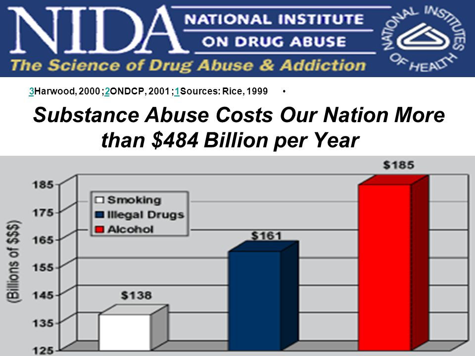 Sources: Rice, 19991; ONDCP, 20012; Harwood, 20003123 Substance Abuse Costs Our Nation More than $484 Billion per Year