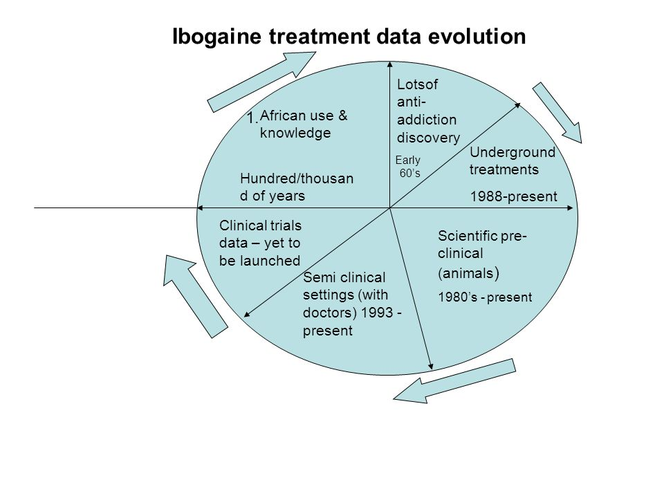 African use & knowledge Scientific pre- clinical (animals ) 1980's - present Semi clinical settings (with doctors) 1993 - present Clinical trials data – yet to be launched Underground treatments 1988-present Ibogaine treatment data evolution 1.