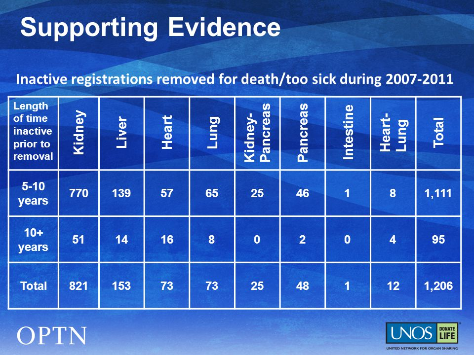 Inactive registrations removed for death/too sick during Length of time inactive prior to removal Kidney Liver Heart Lung Kidney- Pancreas Intestine Heart- Lung Total 5-10 years , years Total ,206