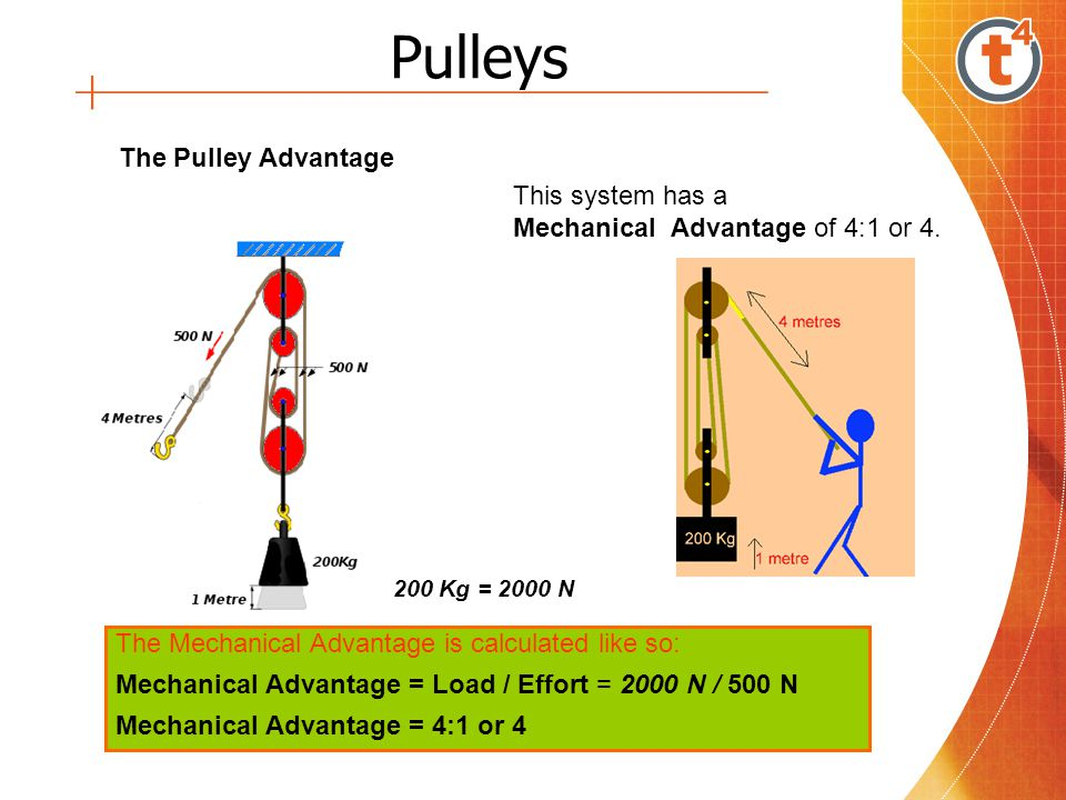 Pulleys This system has a Mechanical Advantage of 4:1 or 4.