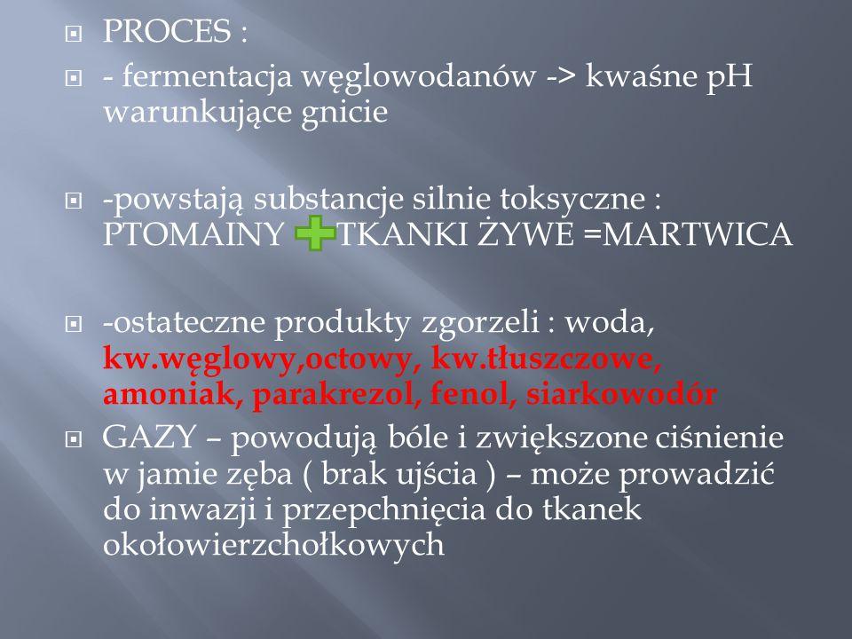  PROCES :  - fermentacja węglowodanów -> kwaśne pH warunkujące gnicie  -powstają substancje silnie toksyczne : PTOMAINY TKANKI ŻYWE =MARTWICA  -ostateczne produkty zgorzeli : woda, kw.węglowy,octowy, kw.tłuszczowe, amoniak, parakrezol, fenol, siarkowodór  GAZY – powodują bóle i zwiększone ciśnienie w jamie zęba ( brak ujścia ) – może prowadzić do inwazji i przepchnięcia do tkanek okołowierzchołkowych