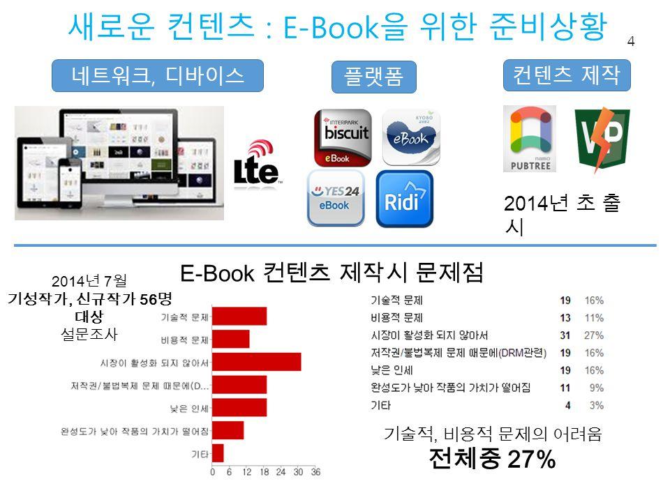 새로운 컨텐츠 : E-Book 을 위한 준비상황 4 플랫폼 네트워크, 디바이스 컨텐츠 제작 E-Book 컨텐츠 제작시 문제점 2014 년 7 월 기성작가, 신규작가 56 명 대상 설문조사 2014 년 초 출 시 기술적, 비용적 문제의 어려움 전체중 27%