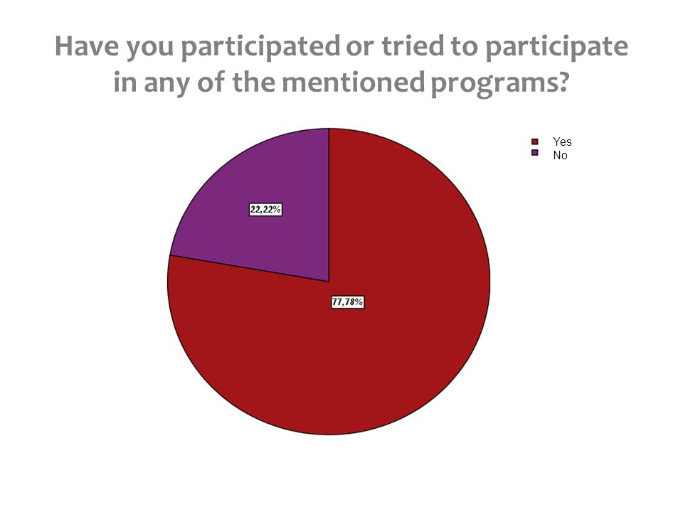 Have you participated or tried to participate in any of the mentioned programs Yes No