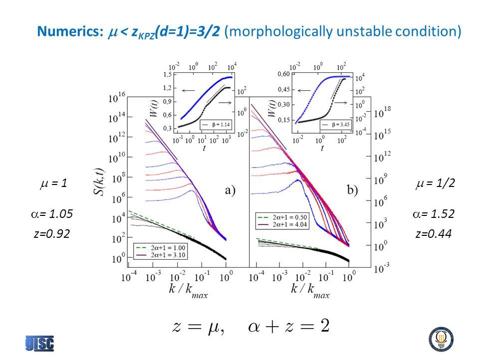 Numerics:  < z KPZ (d=1)=3/2 (morphologically unstable condition)  = 1  = 1/2  = 1.05 z=0.92  = 1.52 z=0.44