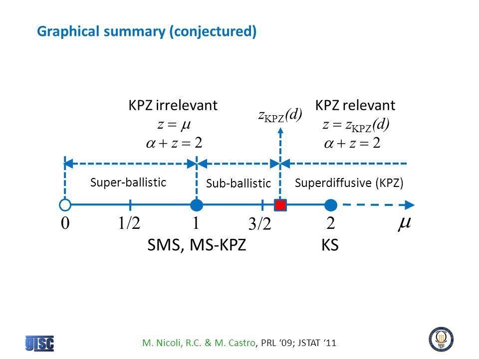 1/2 0 12 KPZ irrelevant Super-ballistic Sub-ballistic KPZ relevant SMS, MS-KPZ Superdiffusive (KPZ) KS 3/2 z   z  z  z KPZ (d)  z  z KPZ (d)  Graphical summary (conjectured) M.