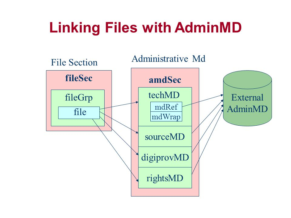 Linking Files with AdminMD fileSec fileGrp file amdSec sourceMD digiprovMD rightsMD File Section Administrative Md External AdminMD techMD mdRef mdWrap