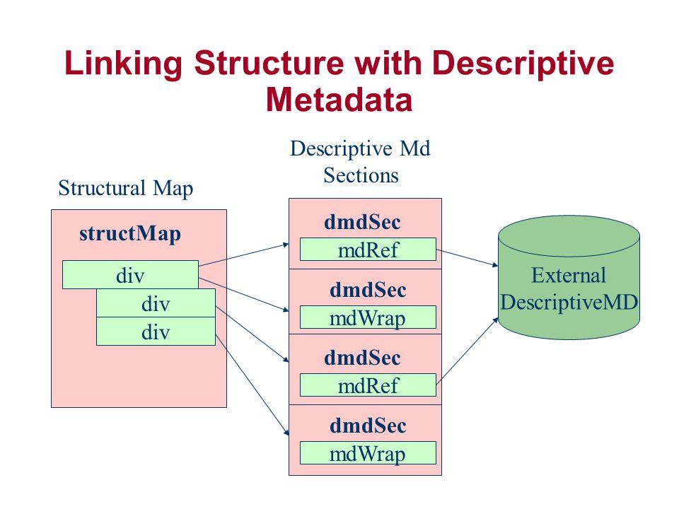 Linking Structure with Descriptive Metadata structMap div Structural Map Descriptive Md Sections External DescriptiveMD div dmdSec mdRef dmdSec mdWrap