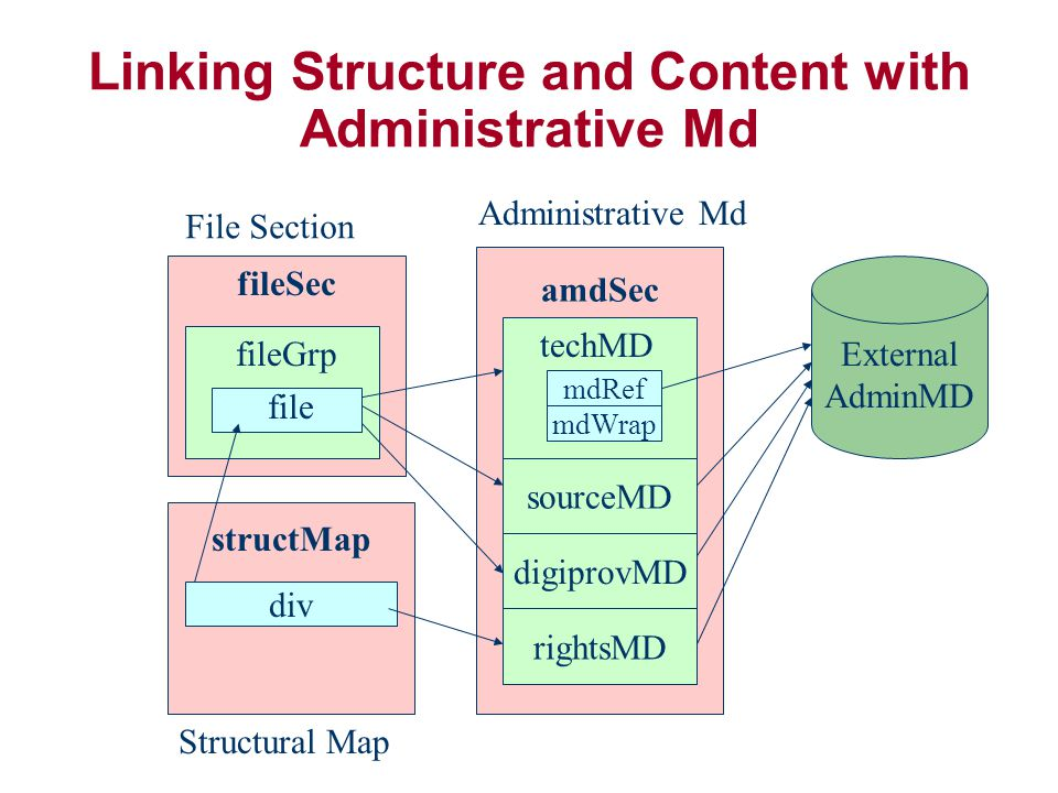 Linking Structure and Content with Administrative Md structMap div fileSec fileGrp file amdSec sourceMD digiprovMD rightsMD File Section Administrative Md Structural Map External AdminMD techMD mdRef mdWrap
