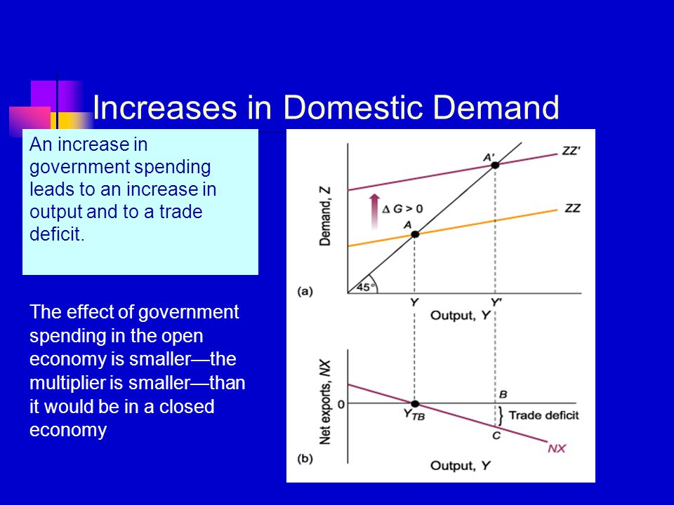 Increases in Domestic Demand An increase in government spending leads to an increase in output and to a trade deficit. The effect of government spendi