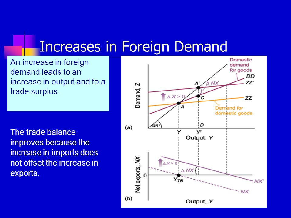 Increases in Foreign Demand An increase in foreign demand leads to an increase in output and to a trade surplus. The trade balance improves because th