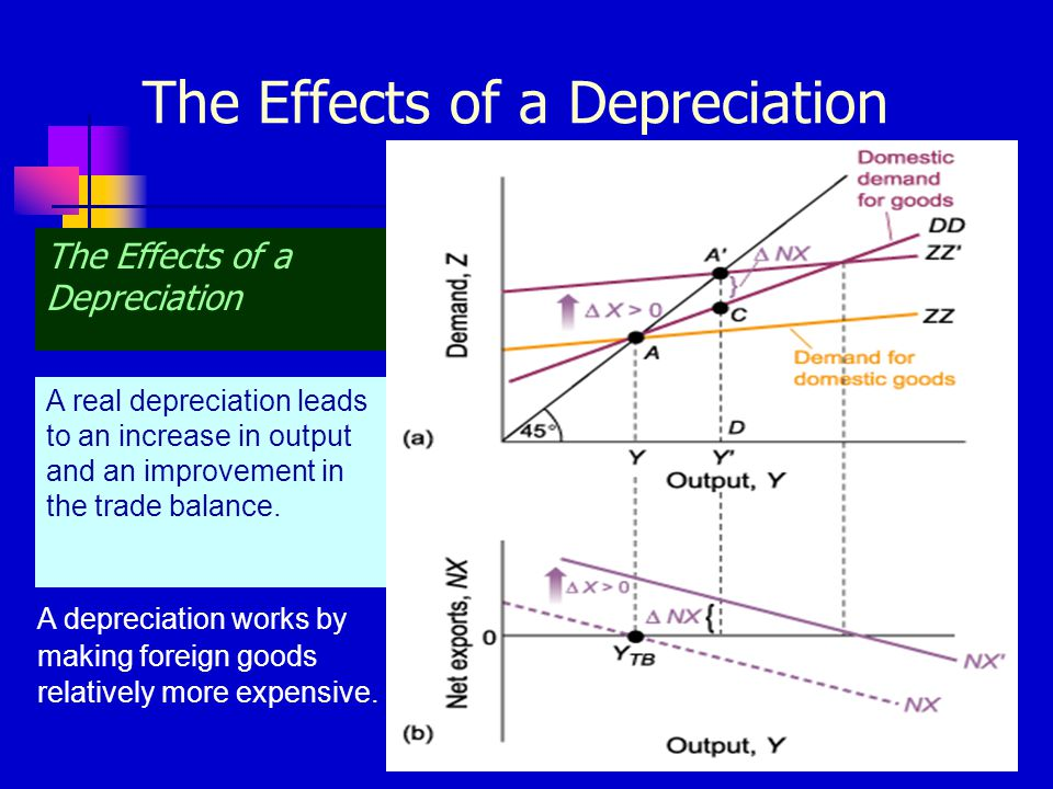 The Effects of a Depreciation A real depreciation leads to an increase in output and an improvement in the trade balance. A depreciation works by maki