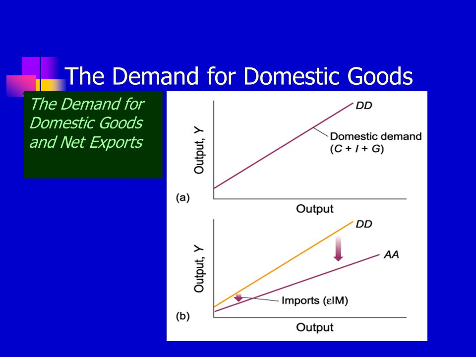 The Demand for Domestic Goods The Demand for Domestic Goods and Net Exports