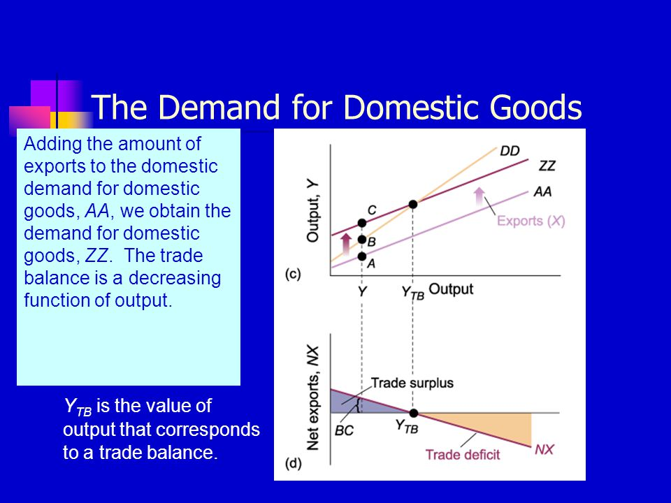 The Demand for Domestic Goods Adding the amount of exports to the domestic demand for domestic goods, AA, we obtain the demand for domestic goods, ZZ.