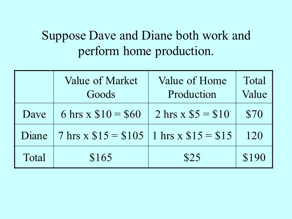 Suppose Dave and Diane both work and perform home production.
