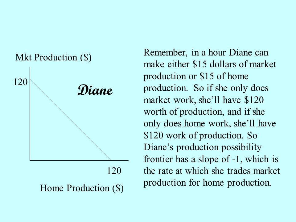 Mkt Production ($) Home Production ($) Diane 120 Remember, in a hour Diane can make either $15 dollars of market production or $15 of home production.