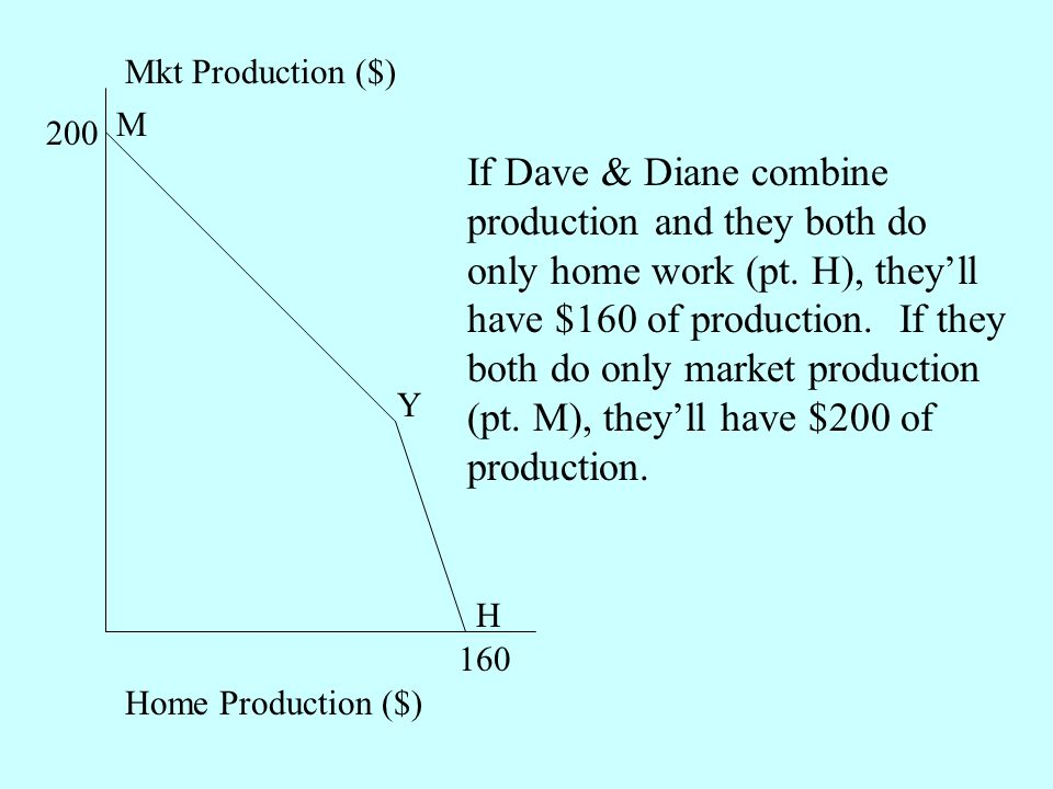 Mkt Production ($) Home Production ($) If Dave & Diane combine production and they both do only home work (pt.