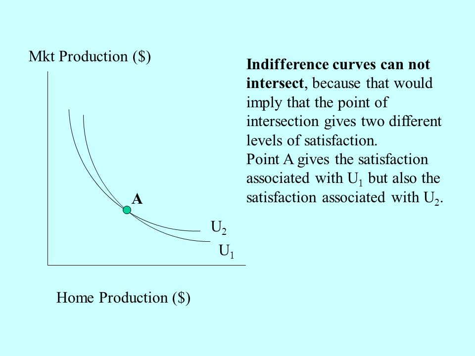 Indifference curves can not intersect, because that would imply that the point of intersection gives two different levels of satisfaction.