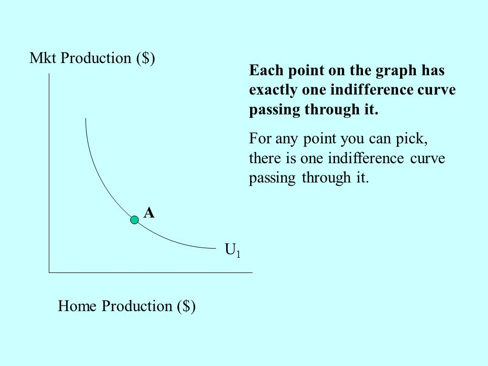 Each point on the graph has exactly one indifference curve passing through it.