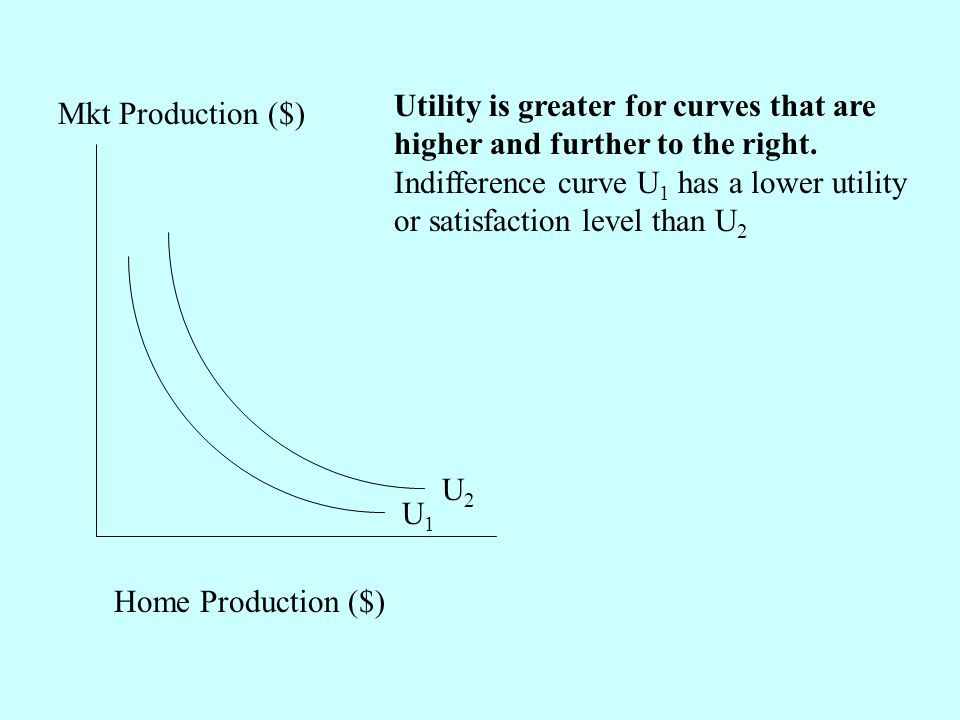 Utility is greater for curves that are higher and further to the right.