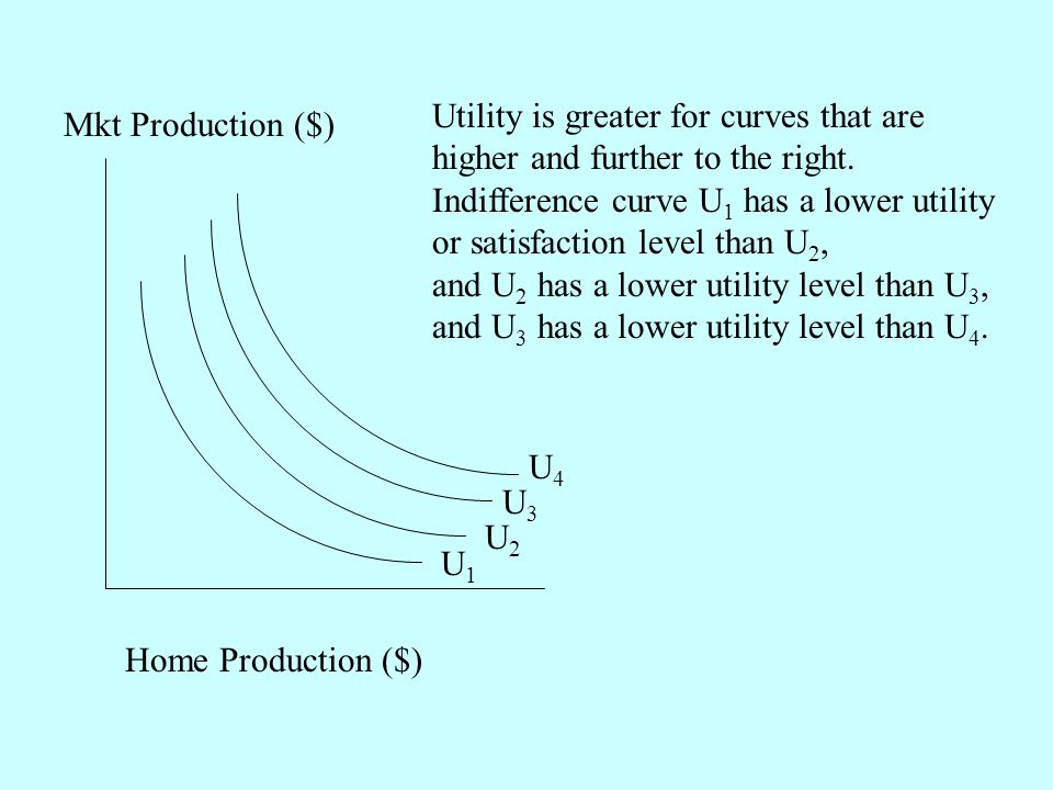 Home Production ($) Mkt Production ($) U2U2 U1U1 U3U3 U4U4 Utility is greater for curves that are higher and further to the right.