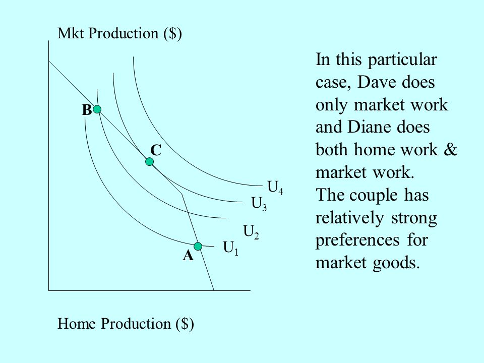 Home Production ($) Mkt Production ($) U2U2 U1U1 U3U3 U4U4 B A C In this particular case, Dave does only market work and Diane does both home work & market work.