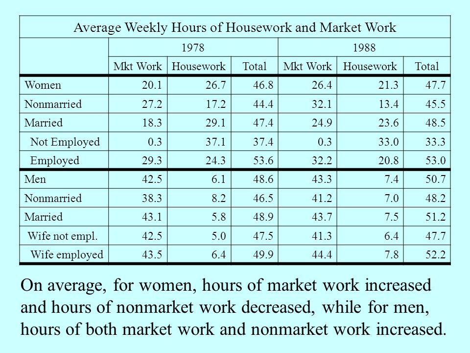 Average Weekly Hours of Housework and Market Work 19781988 Mkt WorkHouseworkTotalMkt WorkHouseworkTotal Women20.126.746.826.421.347.7 Nonmarried27.217.244.432.113.445.5 Married18.329.147.424.923.648.5 Not Employed0.337.137.40.333.033.3 Employed29.324.353.632.220.853.0 Men42.56.148.643.37.450.7 Nonmarried38.38.246.541.27.048.2 Married43.15.848.943.77.551.2 Wife not empl.42.55.047.541.36.447.7 Wife employed43.56.449.944.47.852.2 On average, for women, hours of market work increased and hours of nonmarket work decreased, while for men, hours of both market work and nonmarket work increased.