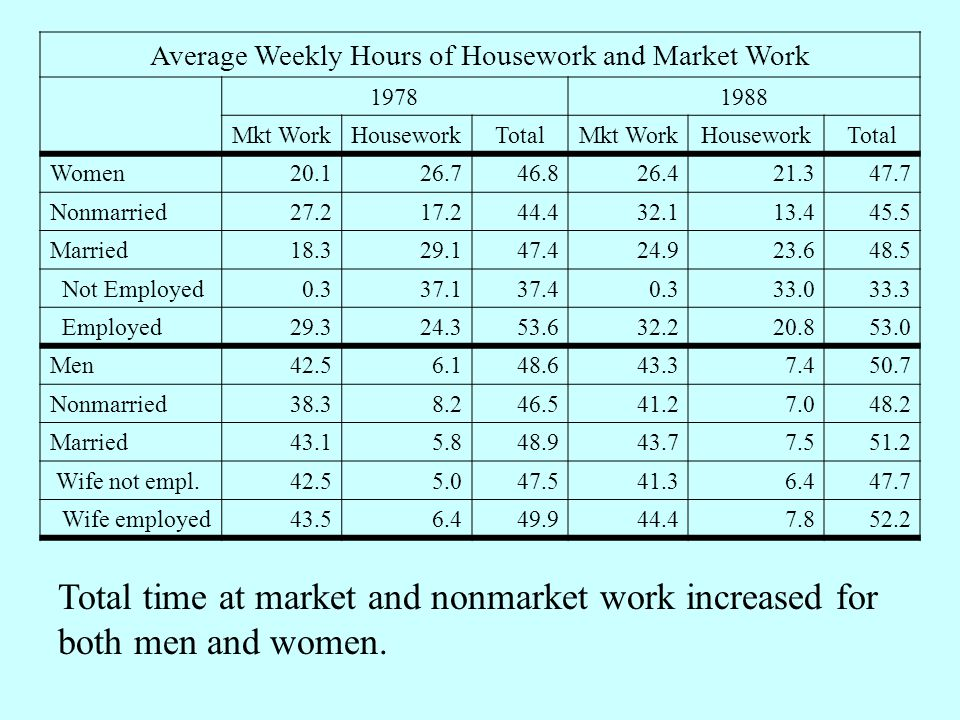 Average Weekly Hours of Housework and Market Work 19781988 Mkt WorkHouseworkTotalMkt WorkHouseworkTotal Women20.126.746.826.421.347.7 Nonmarried27.217.244.432.113.445.5 Married18.329.147.424.923.648.5 Not Employed0.337.137.40.333.033.3 Employed29.324.353.632.220.853.0 Men42.56.148.643.37.450.7 Nonmarried38.38.246.541.27.048.2 Married43.15.848.943.77.551.2 Wife not empl.42.55.047.541.36.447.7 Wife employed43.56.449.944.47.852.2 Total time at market and nonmarket work increased for both men and women.