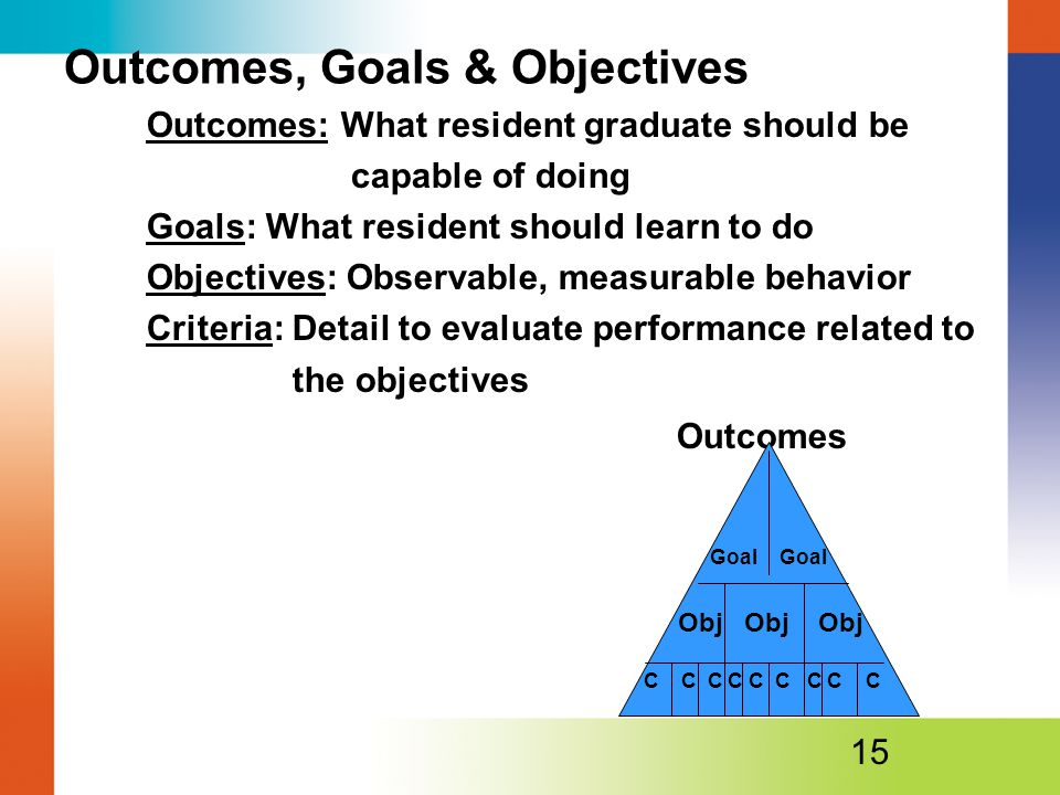 Outcomes, Goals & Objectives Outcomes: What resident graduate should be capable of doing Goals: What resident should learn to do Objectives: Observable, measurable behavior Criteria: Detail to evaluate performance related to the objectives Outcomes 15 Goal Obj Obj Obj C C C C C C C C C Goal