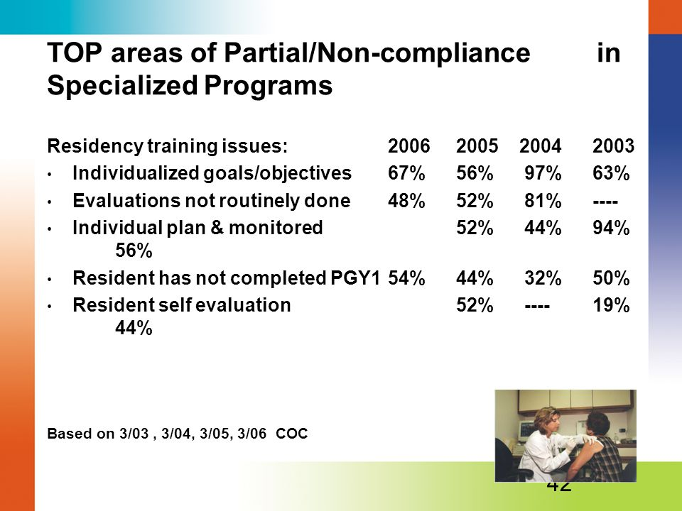 TOP areas of Partial/Non-compliance in Specialized Programs Residency training issues:20062005 20042003 Individualized goals/objectives 67%56%97%63% Evaluations not routinely done48%52%81%---- Individual plan & monitored52%44%94% 56% Resident has not completed PGY154%44%32%50% Resident self evaluation 52%----19% 44% Based on 3/03, 3/04, 3/05, 3/06 COC 42
