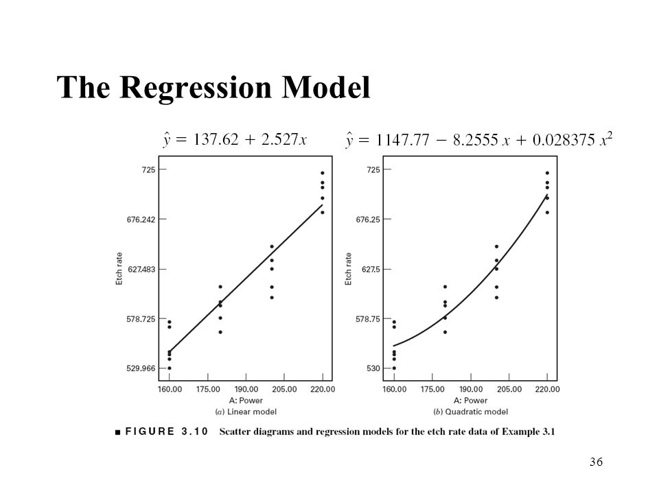 The Regression Model 36