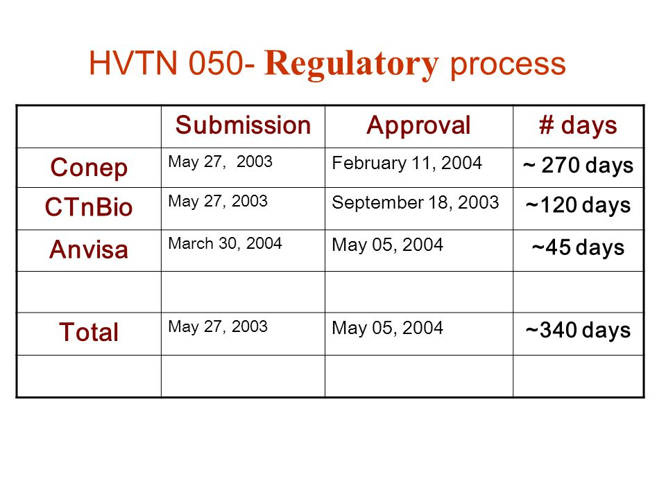 HVTN 050- Regulatory process SubmissionApproval# days Conep May 27, 2003 February 11, 2004 ~ 270 days CTnBio May 27, 2003 September 18, 2003 ~120 days