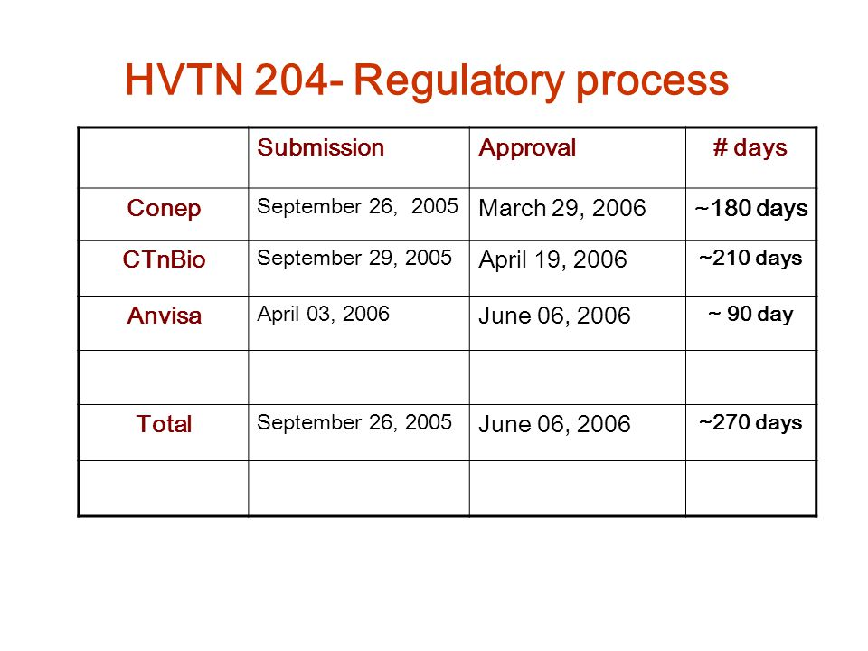 HVTN 204- Regulatory process SubmissionApproval# days Conep September 26, 2005 March 29, 2006~180 days CTnBio September 29, 2005 April 19, 2006 ~210 d