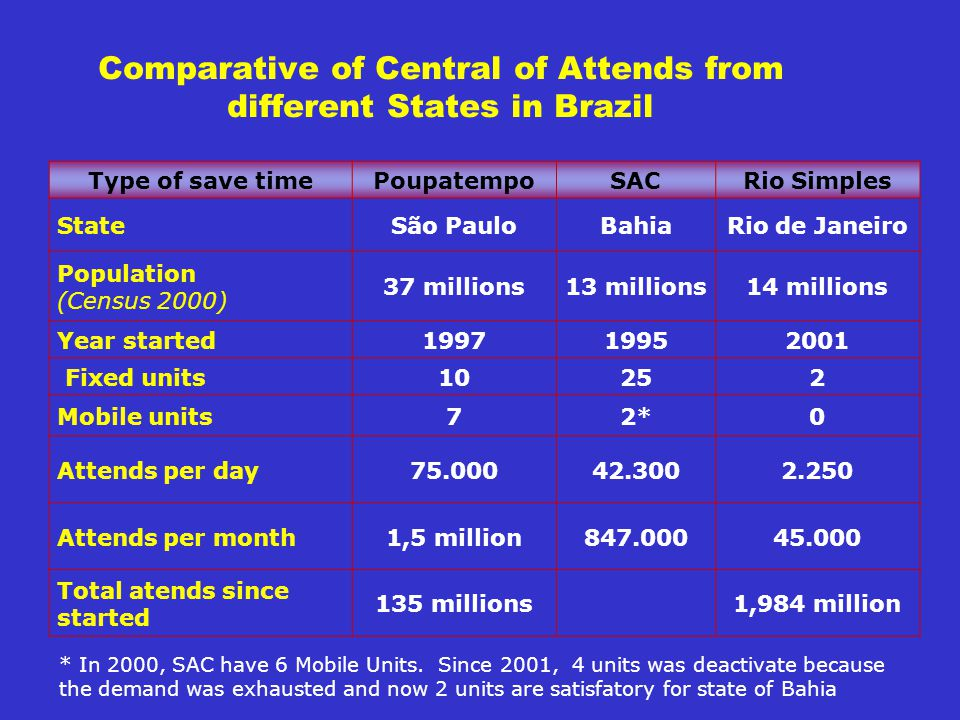 Comparative of Central of Attends from different States in Brazil Type of save timePoupatempoSACRio Simples StateSão PauloBahiaRio de Janeiro Population (Census 2000) 37 millions13 millions14 millions Year started199719952001 Fixed units10252 Mobile units72*0 Attends per day75.00042.3002.250 Attends per month1,5 million847.00045.000 Total atends since started 135 millions1,984 million * In 2000, SAC have 6 Mobile Units.
