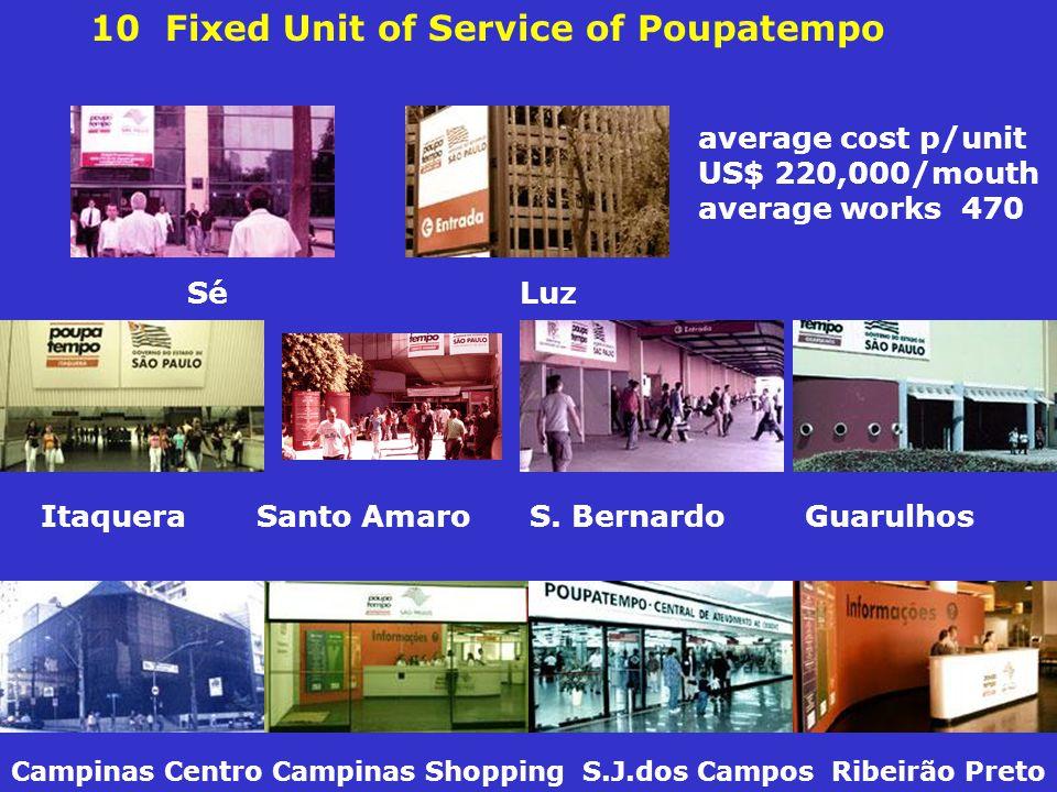 10 Fixed Unit of Service of Poupatempo Campinas Centro Campinas Shopping S.J.dos Campos Ribeirão Preto Itaquera Santo Amaro S.