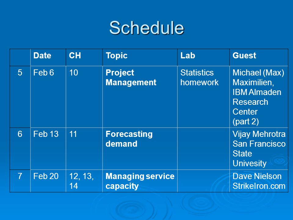 Schedule DateCHTopicLabGuest 5Feb 610Project Management Statistics homework Michael (Max) Maximilien, IBM Almaden Research Center (part 2) 6Feb 1311Forecasting demand Vijay Mehrotra San Francisco State Univesity 7Feb 2012, 13, 14 Managing service capacity Dave Nielson StrikeIron.com
