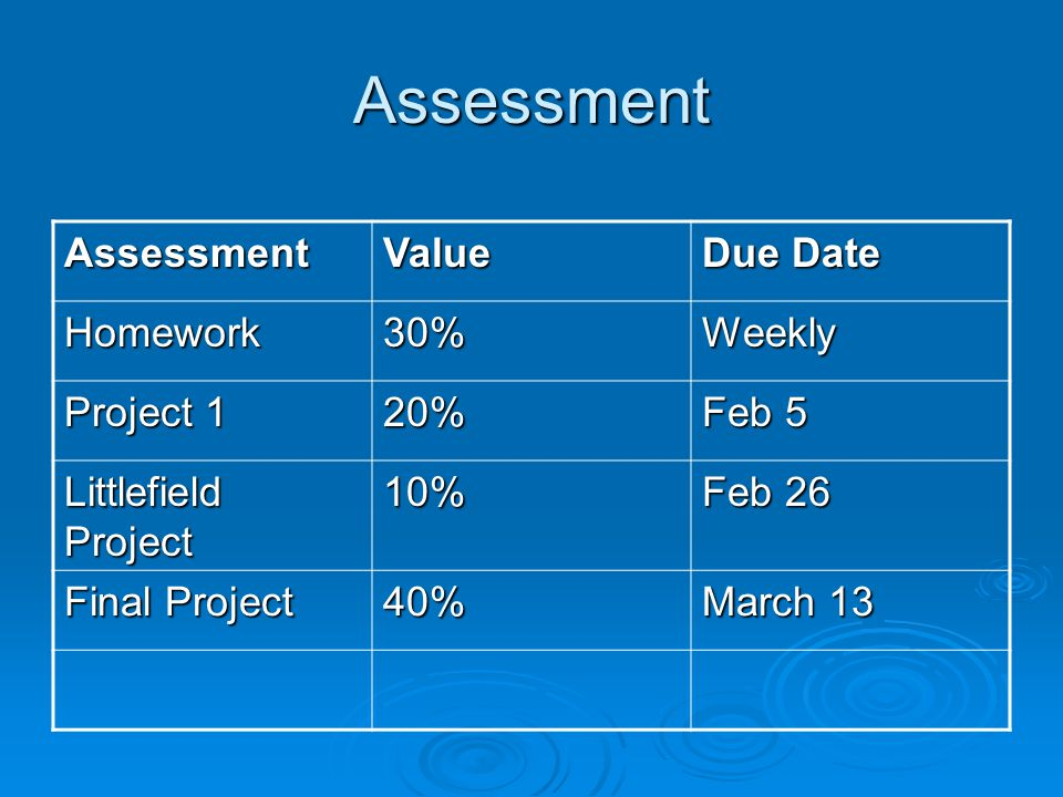 Assessment AssessmentValue Due Date Homework30%Weekly Project 1 20% Feb 5 Littlefield Project 10% Feb 26 Final Project 40% March 13