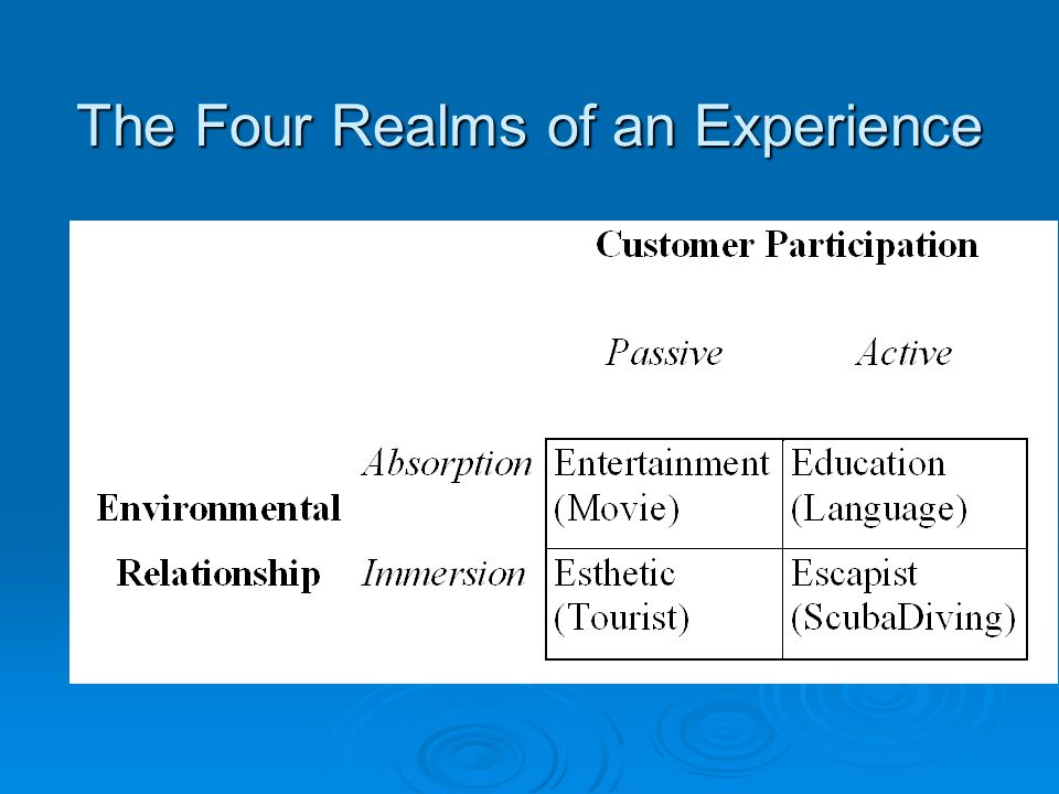 The Four Realms of an Experience